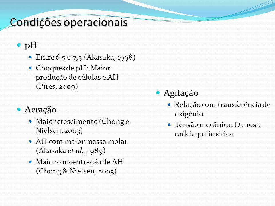 Fontes de energia Fontes de carbono Produção dependente de AH (Pires, 2009) Maior produção de AH (1,21 g.L -1 ) em cultivo com 25 g.L -1 glicose (Pires, 2009) Fontes de nitrogênio Hidrolisados de caseína, aminoácidos, peptonas e extrato de leveduras (Batistote, 2006 e Pires, 2009) Responsáveis por crescimento microbiano e produção de metabólitos de interesse