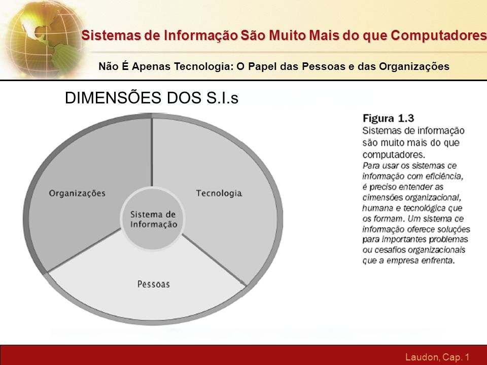 Laudon, Cap. 1 Sistemas de Informação São Muito Mais do que Computadores Não É Apenas Tecnologia: O Papel das Pessoas e das Organizações DIMENSÕES DOS