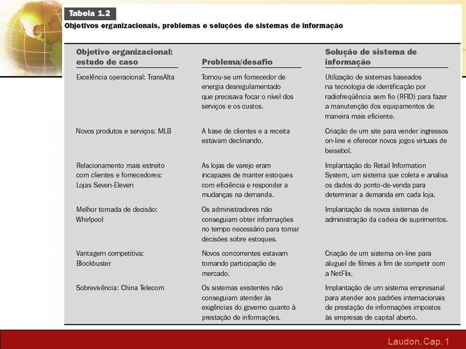 Laudon, Cap. 1 Sistema de Informações Gerenciais Sétima Edição