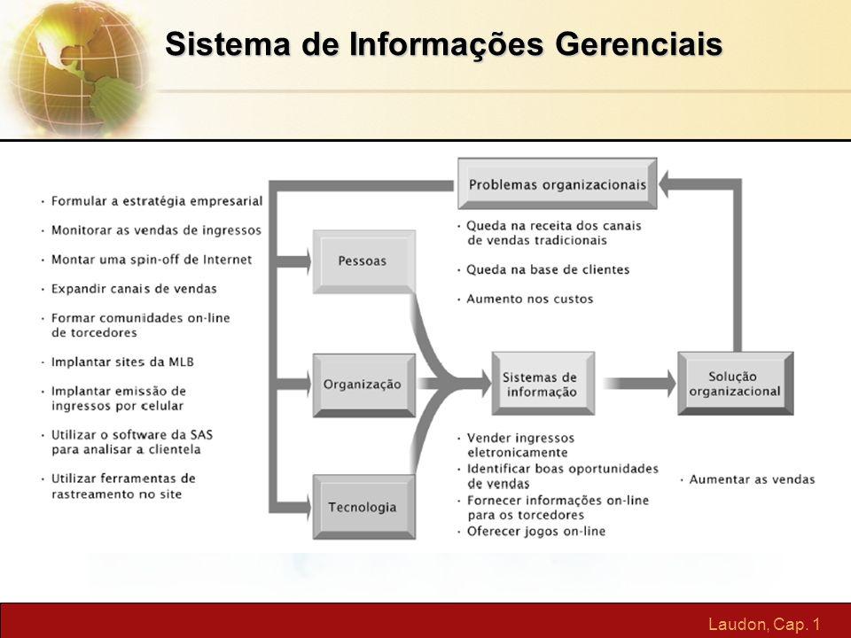 Laudon, Cap. 1 Sistema de Informações Gerenciais