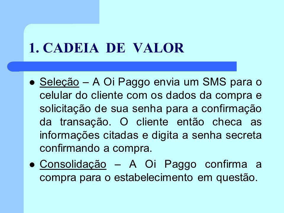 1. CADEIA DE VALOR Seleção – A Oi Paggo envia um SMS para o celular do cliente com os dados da compra e solicitação de sua senha para a confirmação da