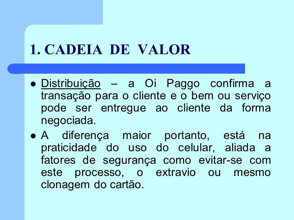 1. CADEIA DE VALOR Distribuição – a Oi Paggo confirma a transação para o cliente e o bem ou serviço pode ser entregue ao cliente da forma negociada. A