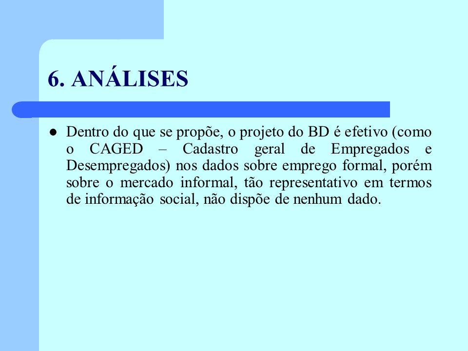 6. ANÁLISES Dentro do que se propõe, o projeto do BD é efetivo (como o CAGED – Cadastro geral de Empregados e Desempregados) nos dados sobre emprego f