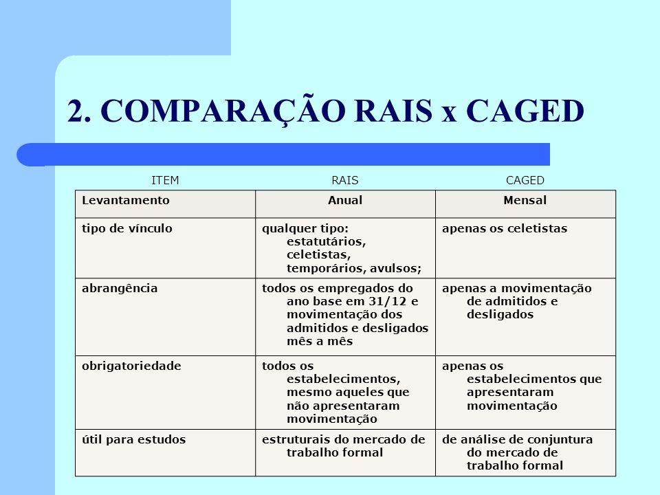 2. COMPARAÇÃO RAIS x CAGED ITEMRAISCAGED LevantamentoAnualMensal tipo de vínculoqualquer tipo: estatutários, celetistas, temporários, avulsos; apenas