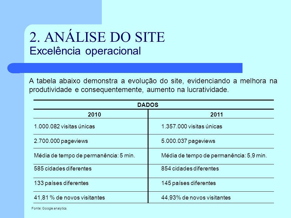 2. ANÁLISE DO SITE Excelência operacional A tabela abaixo demonstra a evolução do site, evidenciando a melhora na produtividade e consequentemente, au