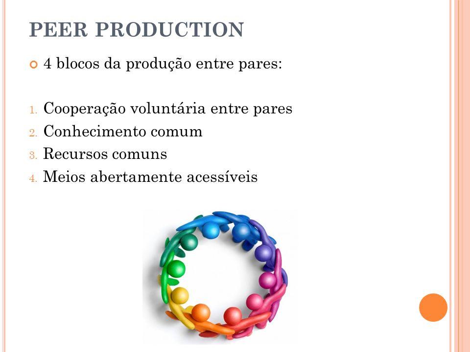 4 blocos da produção entre pares: 1. Cooperação voluntária entre pares 2. Conhecimento comum 3. Recursos comuns 4. Meios abertamente acessíveis PEER P