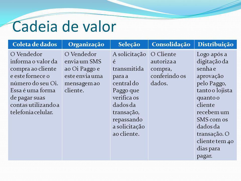 Cadeia de valor Coleta de dadosOrganizaçãoSeleçãoConsolidaçãoDistribuição O Vendedor informa o valor da compra ao cliente e este fornece o número do s