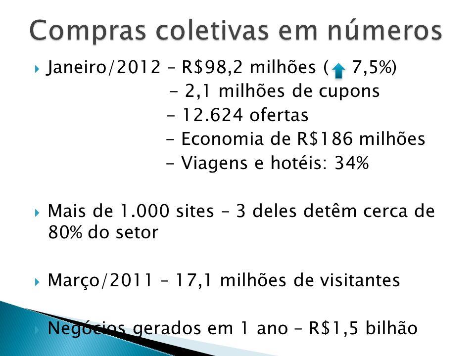 Janeiro/2012 – R$98,2 milhões ( 7,5%) - 2,1 milhões de cupons - 12.624 ofertas - Economia de R$186 milhões - Viagens e hotéis: 34% Mais de 1.000 sites