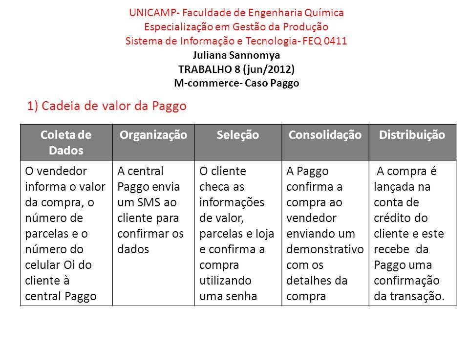 UNICAMP- Faculdade de Engenharia Química Especialização em Gestão da Produção Sistema de Informação e Tecnologia- FEQ 0411 Juliana Sannomya TRABALHO 8