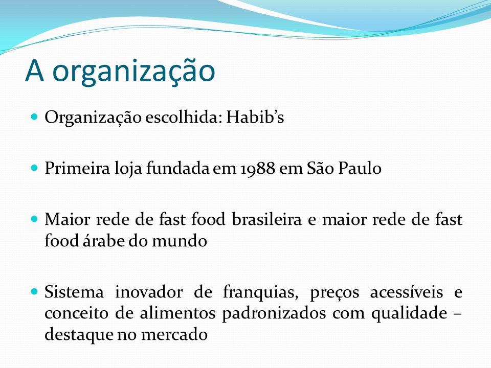 A organização Organização escolhida: Habibs Primeira loja fundada em 1988 em São Paulo Maior rede de fast food brasileira e maior rede de fast food ár