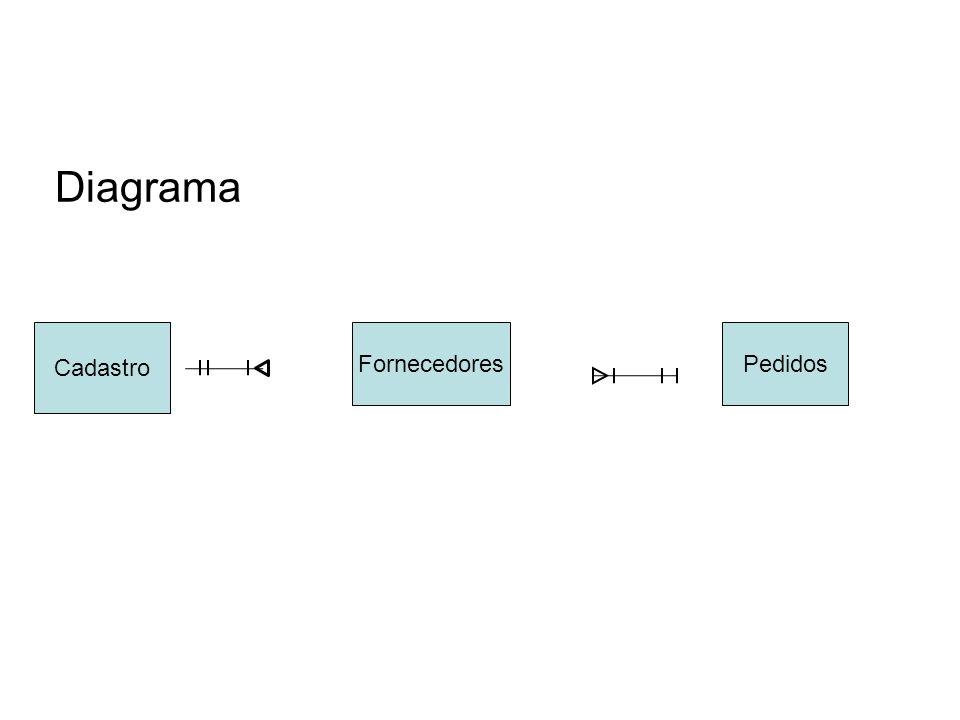 Diagrama Cadastro FornecedoresPedidos