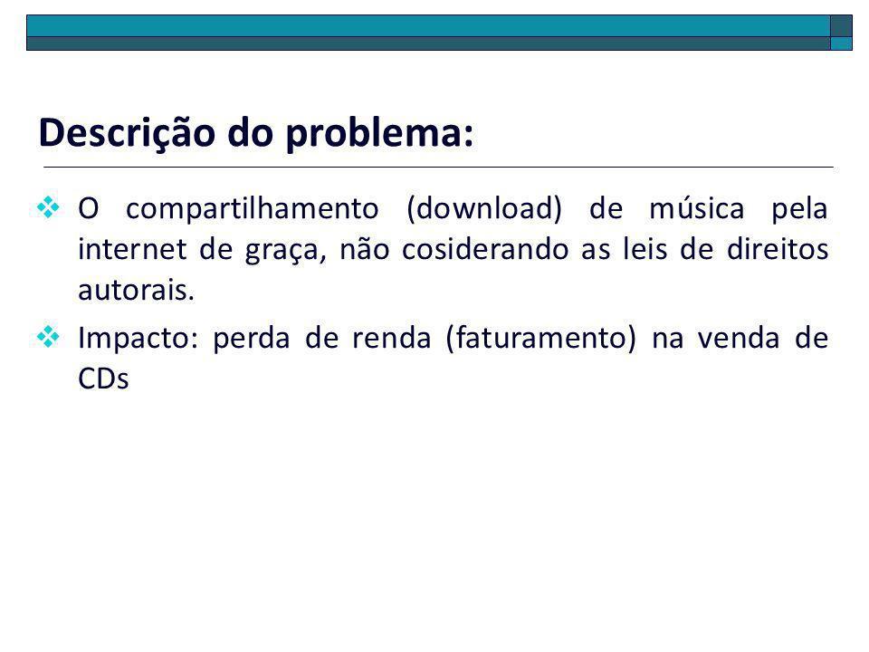 Descrição do problema: O compartilhamento (download) de música pela internet de graça, não cosiderando as leis de direitos autorais. Impacto: perda de