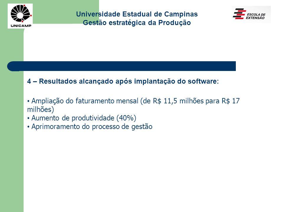 Universidade Estadual de Campinas Gestão estratégica da Produção 4 – Resultados alcançado após implantação do software: Ampliação do faturamento mensa