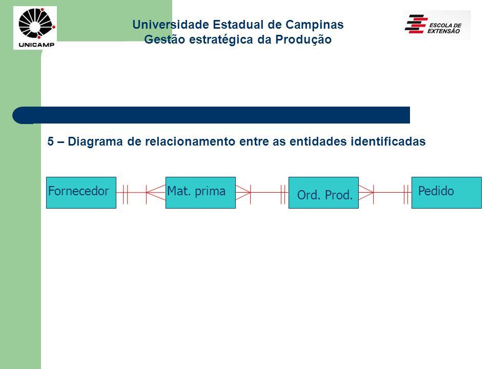 Universidade Estadual de Campinas Gestão estratégica da Produção 5 – Diagrama de relacionamento entre as entidades identificadas Mat. prima Ord. Prod.