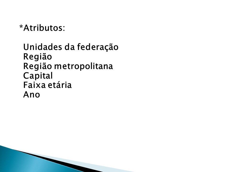 *Atributos: Unidades da federação Região Região metropolitana Capital Faixa etária Ano