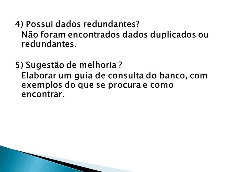 4) Possui dados redundantes.Não foram encontrados dados duplicados ou redundantes.