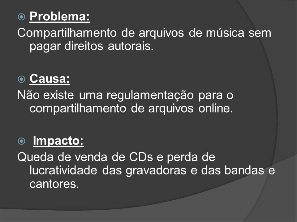 Problema: Compartilhamento de arquivos de música sem pagar direitos autorais.