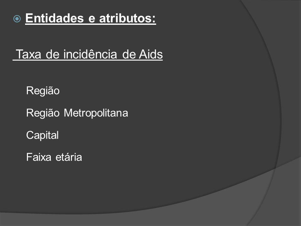 Entidades e atributos: Taxa de incidência de Aids Região Região Metropolitana Capital Faixa etária