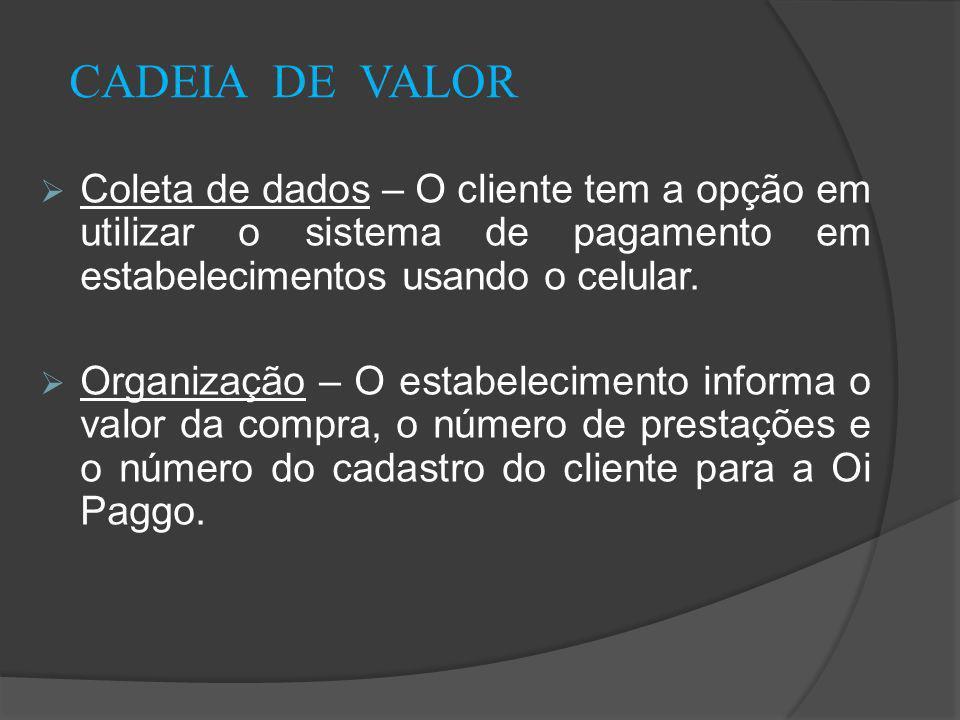 CADEIA DE VALOR Coleta de dados – O cliente tem a opção em utilizar o sistema de pagamento em estabelecimentos usando o celular.
