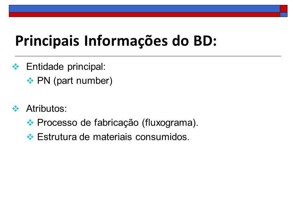 Principais Informações do BD: Entidade principal: PN (part number) Atributos: Processo de fabricação (fluxograma). Estrutura de materiais consumidos.