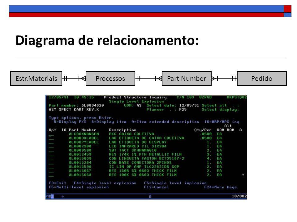 Diagrama de relacionamento: Estr.Materiais Processos Part Number Pedido