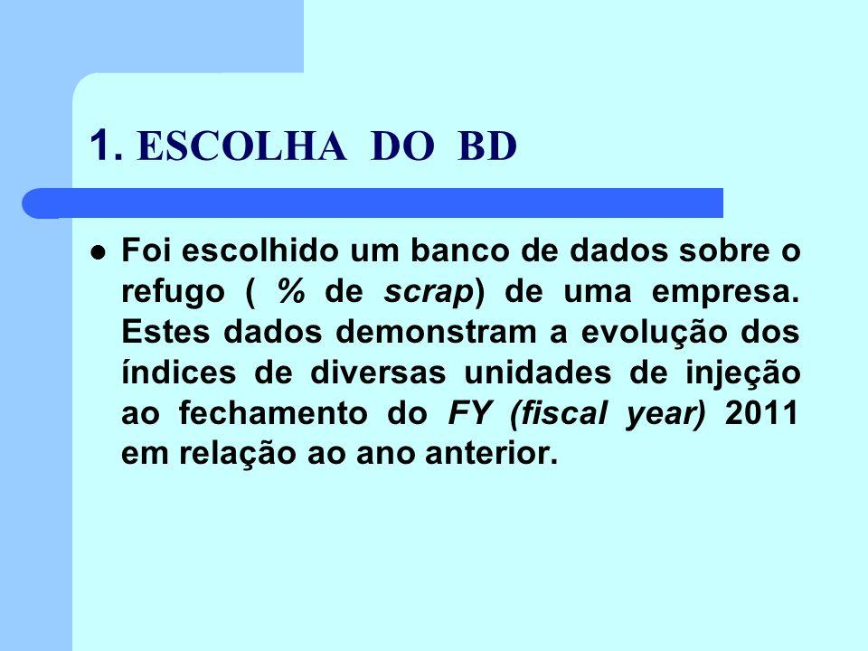 1.ESCOLHA DO BD Foi escolhido um banco de dados sobre o refugo ( % de scrap) de uma empresa.