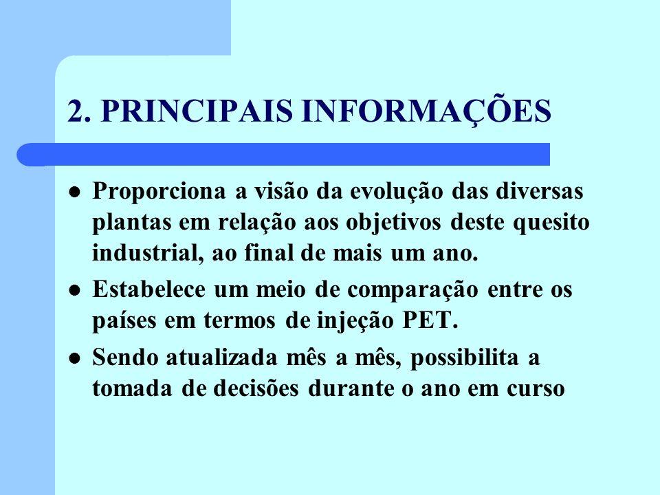 2. PRINCIPAIS INFORMAÇÕES Proporciona a visão da evolução das diversas plantas em relação aos objetivos deste quesito industrial, ao final de mais um