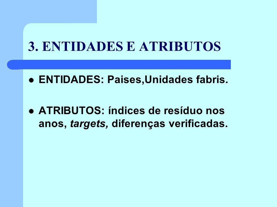 3.ENTIDADES E ATRIBUTOS ENTIDADES: Paises,Unidades fabris.