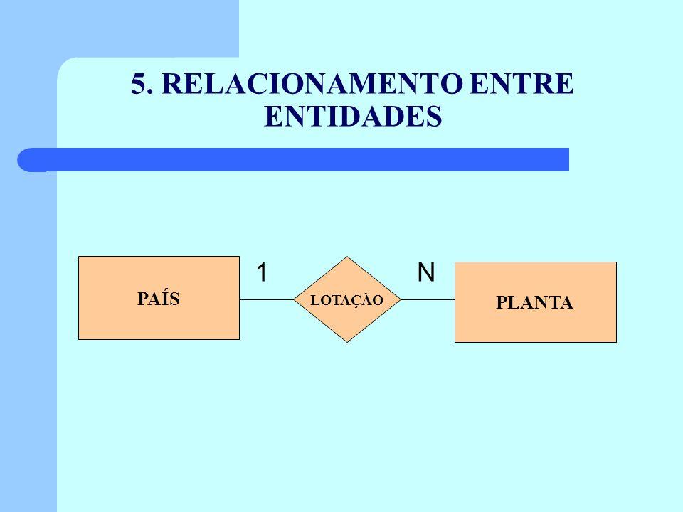 5. RELACIONAMENTO ENTRE ENTIDADES 1 N PAÍS LOTAÇÃO PLANTA