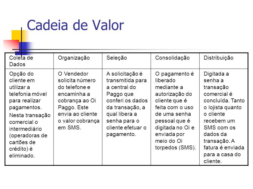 Cadeia de Valor Coleta de Dados OrganizaçãoSeleçãoConsolidaçãoDistribuição Opção do cliente em utilizar a telefonia móvel para realizar pagamentos. Ne