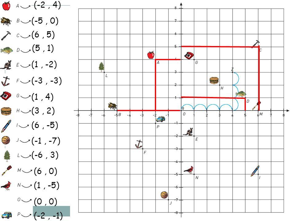 (-2, 4) (-5, 0) (6, 5) (5, 1) (1, -2) (-3, -3) (1, 4) (3, 2) (6, -5) (-1, -7) (-6, 3) (6, 0) (1, -5) (0, 0) (-2, -1)