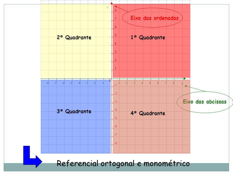 Referencial ortogonal e monométrico Eixo das ordenadas Eixo das abcissas 2º Quadrante1º Quadrante 3º Quadrante 4º Quadrante