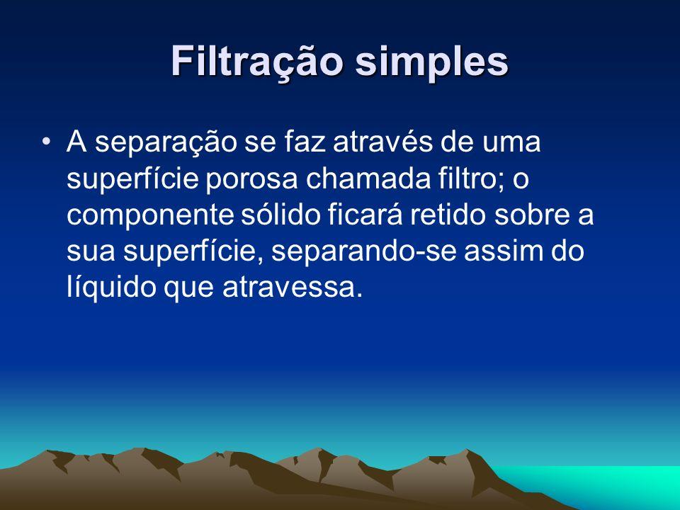 Filtração simples A separação se faz através de uma superfície porosa chamada filtro; o componente sólido ficará retido sobre a sua superfície, separa