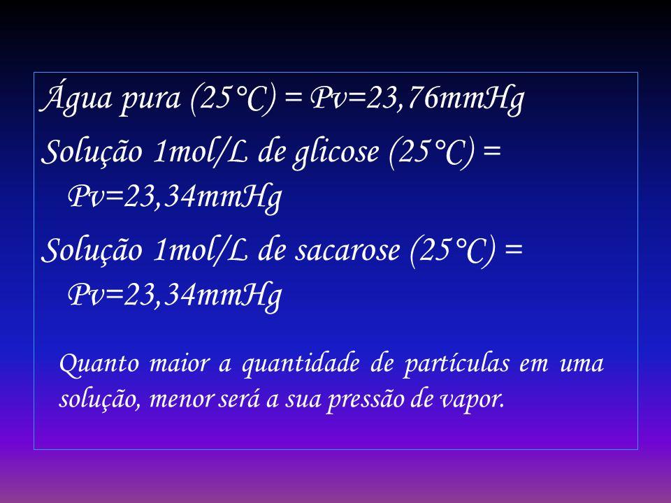 Água pura (25°C) = Pv=23,76mmHg Solução 1mol/L de glicose (25°C) = Pv=23,34mmHg Solução 1mol/L de sacarose (25°C) = Pv=23,34mmHg Quanto maior a quanti