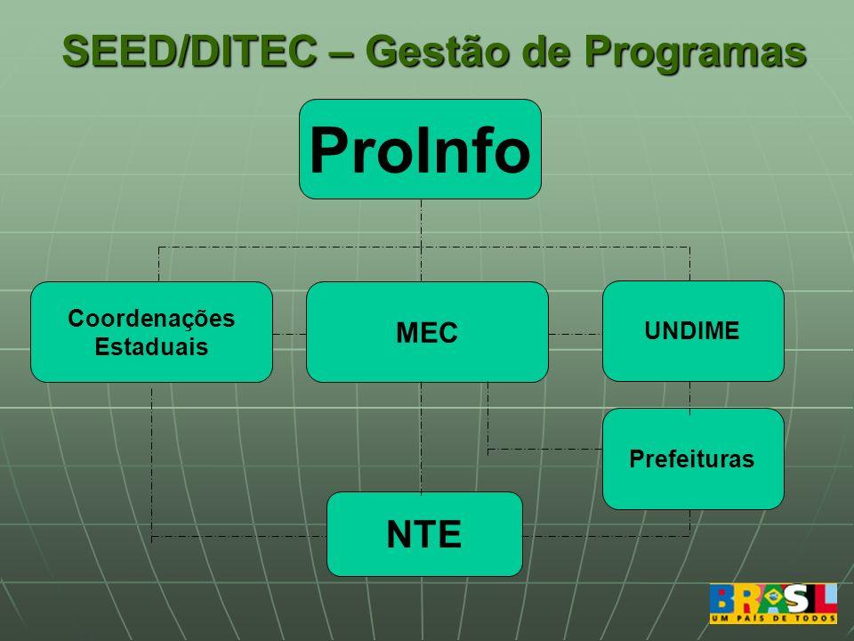 SEED/DITEC – Gestão de Programas ProInfo Coordenações Estaduais MEC NTE UNDIME Prefeituras