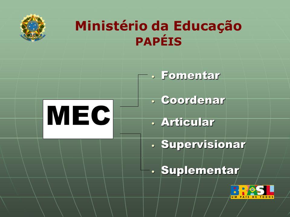 Ministério da Educação PAPÉIS MEC Fomentar Fomentar Coordenar Coordenar Articular Articular Supervisionar Supervisionar Suplementar Suplementar