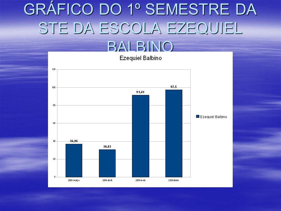 GRÁFICO DO 1º SEMESTRE DA STE DA ESCOLA EZEQUIEL BALBINO