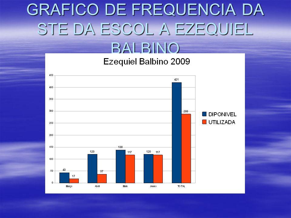 GRAFICO DE FREQUENCIA DA STE DA ESCOL A EZEQUIEL BALBINO