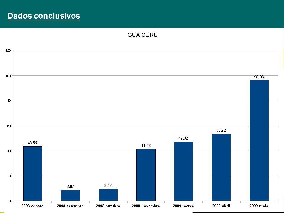 Dados conclusivos Professor Multiplicador Welitton Fabiano da Silva