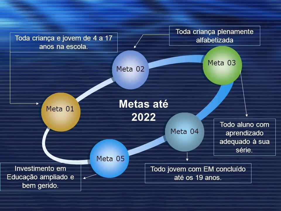Meta 01 Meta 03 Meta 02 Meta 04 Meta 05 Metas até 2022 Toda criança e jovem de 4 a 17 anos na escola.