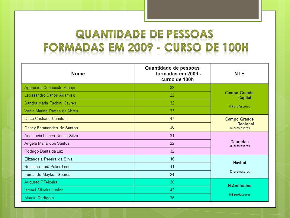 Nome Quantidade de pessoas formadas em 2009 - curso de 100h NTE Aparecida Conceição Araujo32 Campo Grande Capital 119 professores Leossandro Carlos Ad
