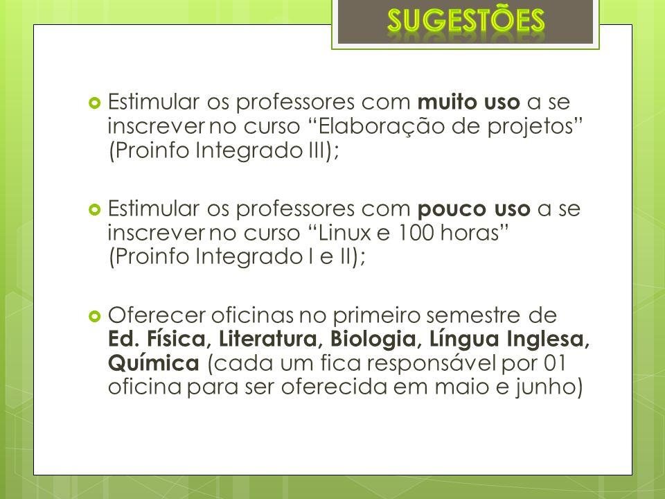Estimular os professores com muito uso a se inscrever no curso Elaboração de projetos (Proinfo Integrado III); Estimular os professores com pouco uso