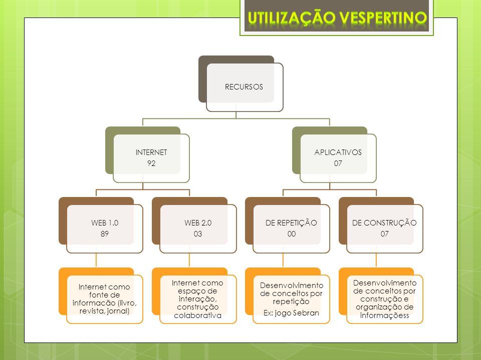 RECURSOS INTERNET 92 WEB 1.0 89 Internet como fonte de informacão (livro, revista, jornal) WEB 2.0 03 Internet como espaço de interação, construção co