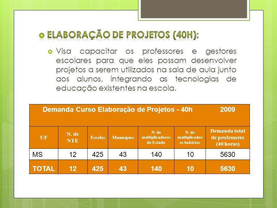 Demanda Curso Elaboração de Projetos - 40h2009 UF N. de NTE EscolasMunicípios N. de multiplicadores do Estado N. de multiplicador es bolsistas Demanda