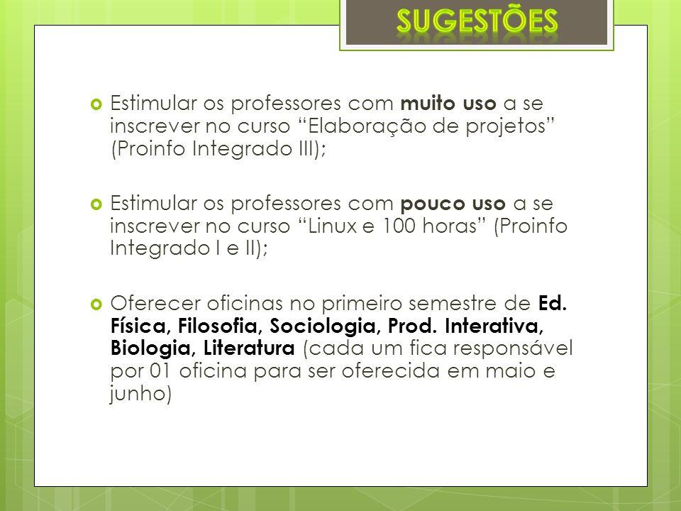 Estimular os professores com muito uso a se inscrever no curso Elaboração de projetos (Proinfo Integrado III); Estimular os professores com pouco uso a se inscrever no curso Linux e 100 horas (Proinfo Integrado I e II); Oferecer oficinas no primeiro semestre de Ed.