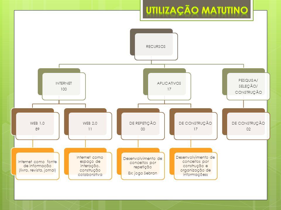 RECURSOS INTERNET 100 WEB 1.0 89 Internet como fonte de informacão (livro, revista, jornal) WEB 2.0 11 Internet como espaço de interação, construção colaborativa APLICATIVOS 17 DE REPETIÇÃO 00 Desenvolvimento de conceitos por repetição Ex: jogo Sebran DE CONSTRUÇÃO 17 Desenvolvimento de conceitos por construção e organização de informaçõess PESQUISA/ SELEÇÃO/ CONSTRUÇÃO DE CONSTRUÇÃO 02