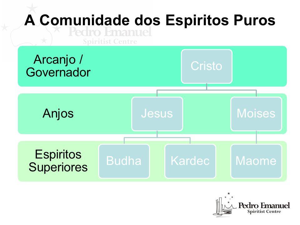 A Comunidade dos Espiritos Puros Espiritos Superiores Anjos Arcanjo / Governador CristoJesusBudhaKardecMoisesMaome