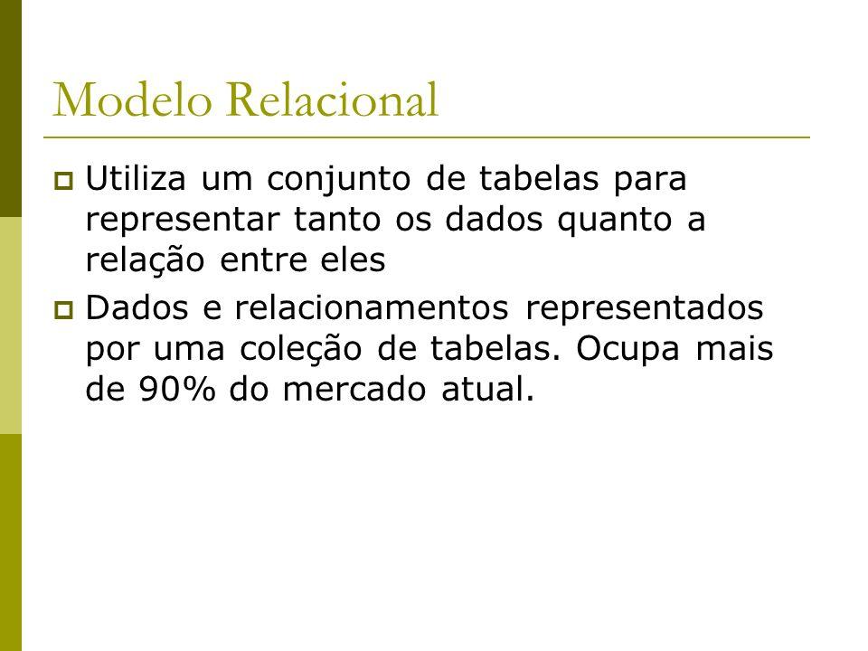 Modelo Relacional Utiliza um conjunto de tabelas para representar tanto os dados quanto a relação entre eles Dados e relacionamentos representados por