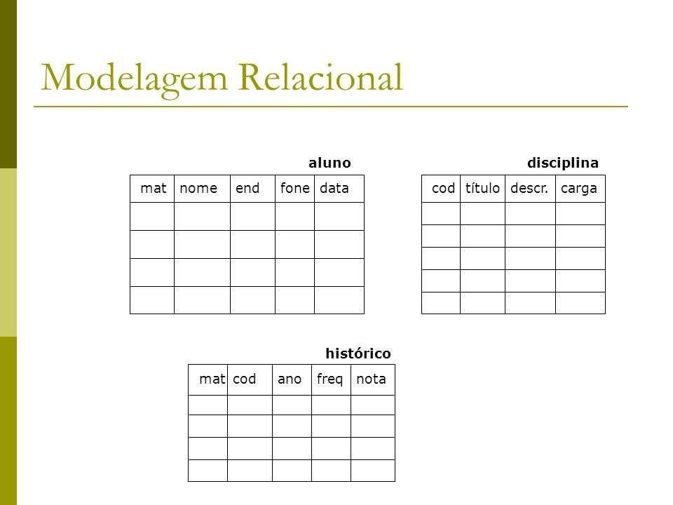 Modelagem Relacional matnomeendfonedata aluno codtítulodescr.carga disciplina matcodanofreqnota histórico