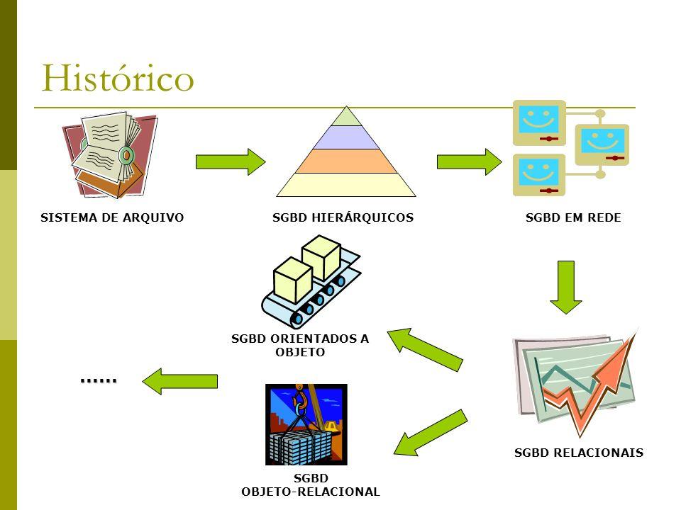 Modelagem de Dados Modelos representativos dos dados manipulados por aplicações Modelos de abstração que representam o dado em si e seu inter-relacionamento Coletar os dados do mundo real e transformar em informações que podem ser armazenadas em um SGBD